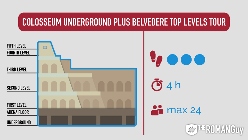 colosseum underground plus top levels tour