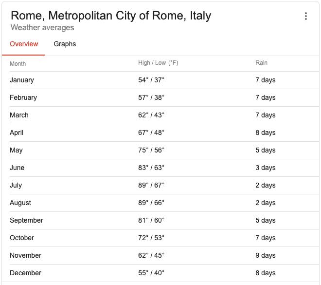 Avg Rome Temp (NOAA)