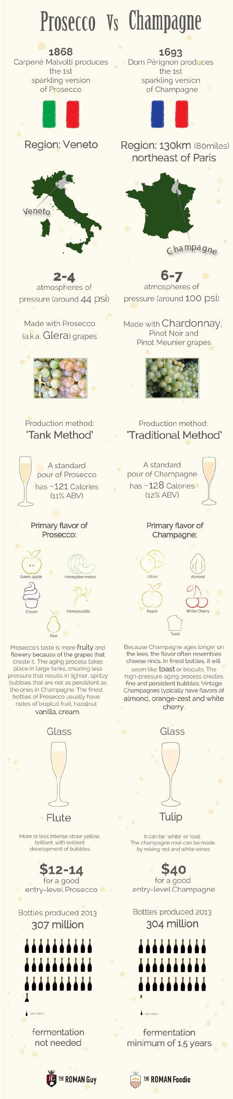 prosecco vs champagne who's best?