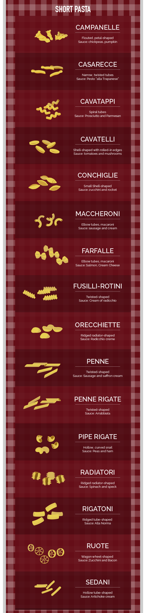 short Italian pasta shapes infographic with perfect sauces types